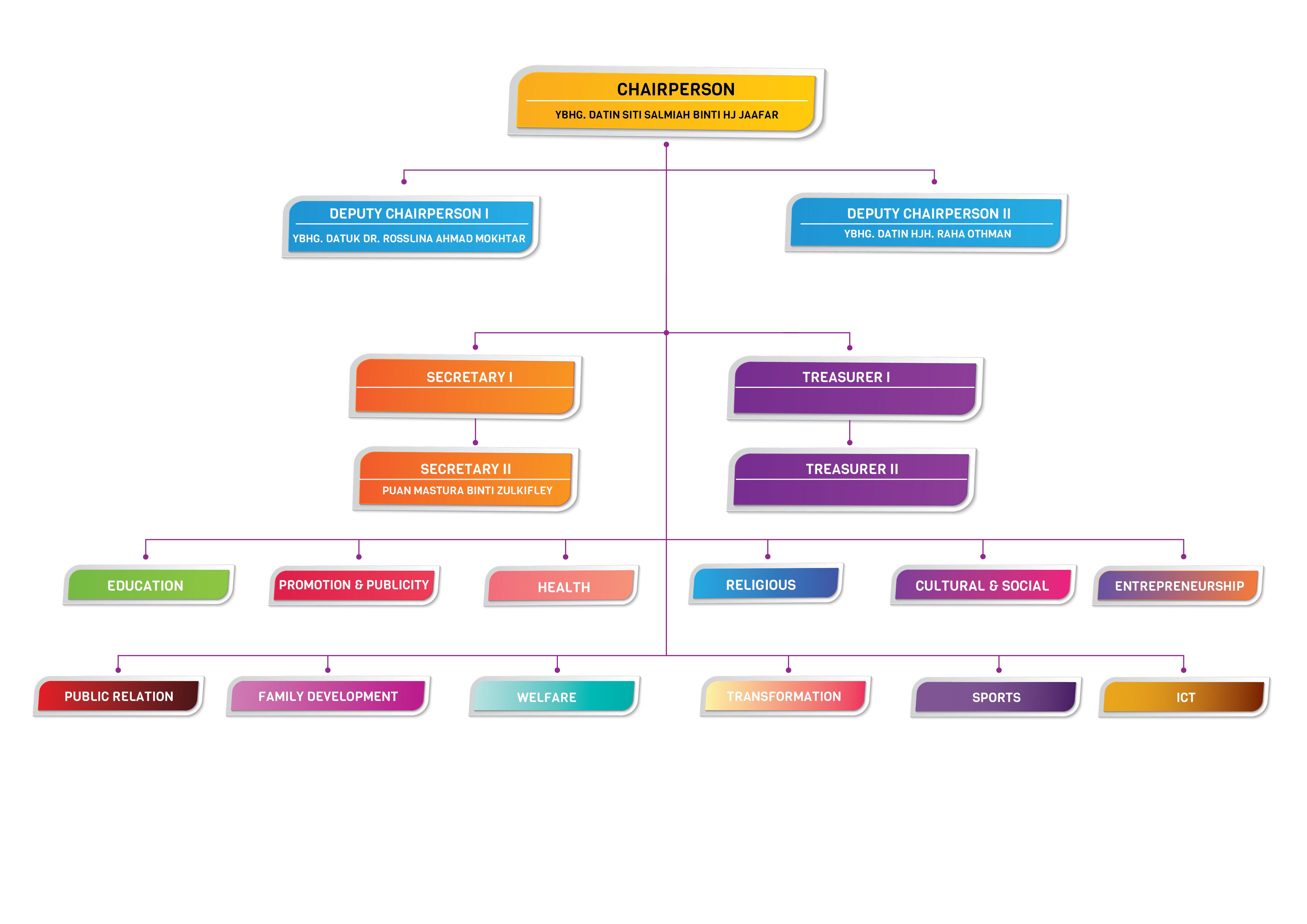 Puspanita Organization Chart