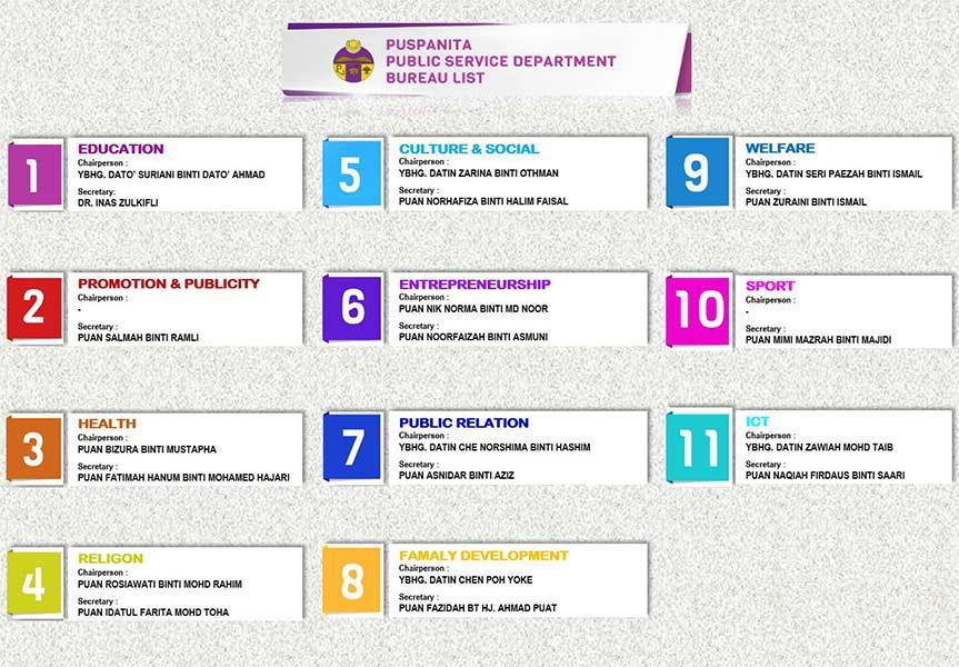 Puspanita Biro Chart