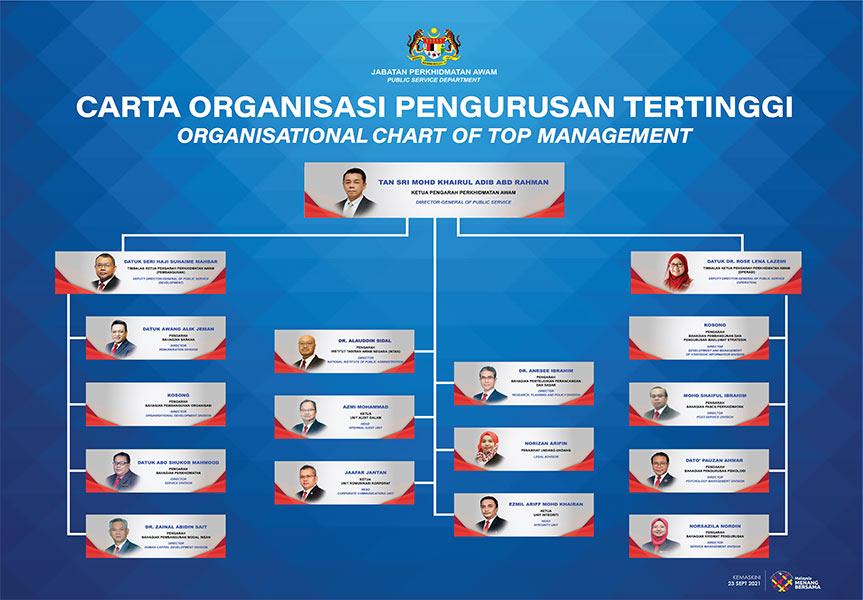 Carta Organisasi JPA