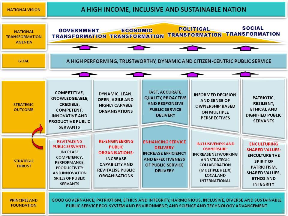 Public Service Transformation Framework (PSTF)